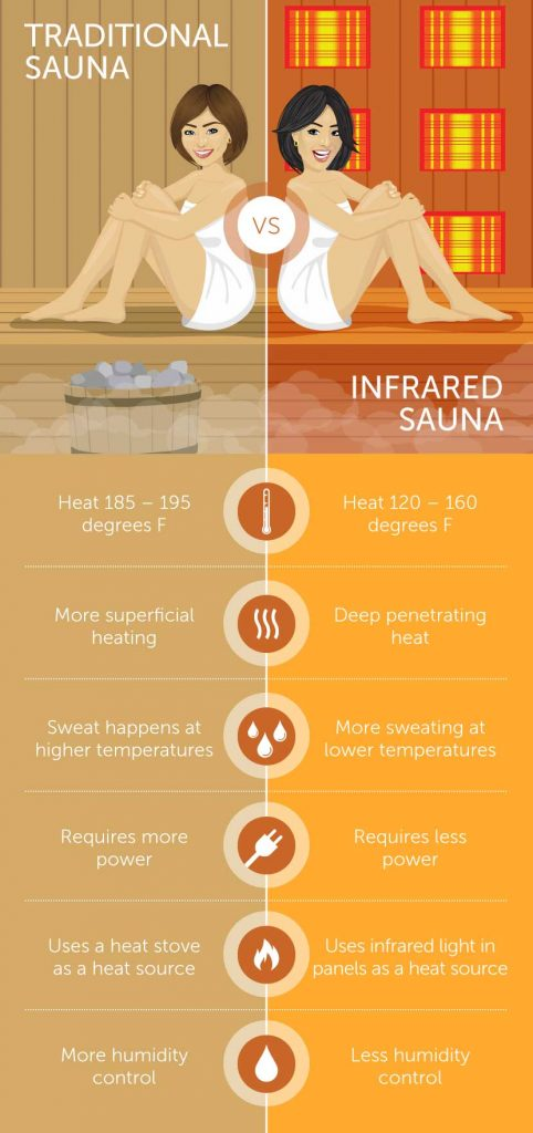 infrared sauna vs sauna